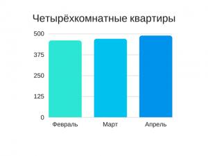 Данные квартирного рынка Пинска - график