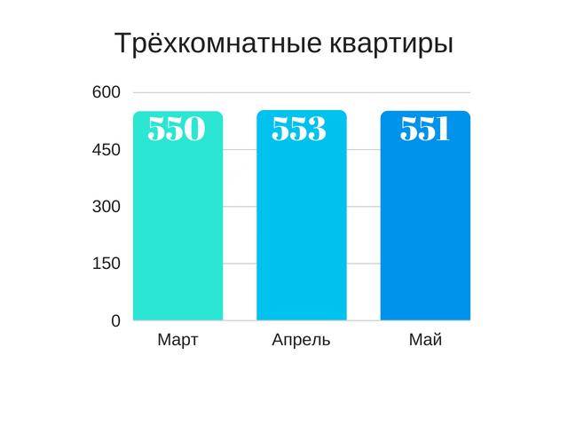 Цена квартиры в Пинске - график