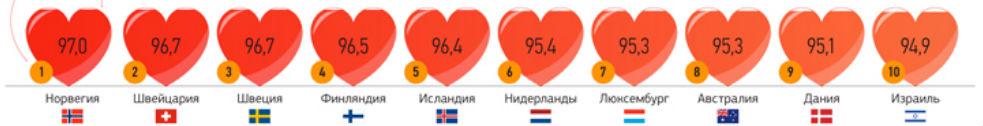 Республика Беларусь заняла 54-е место в рейтинге здоровья стран от ВОЗ - фото