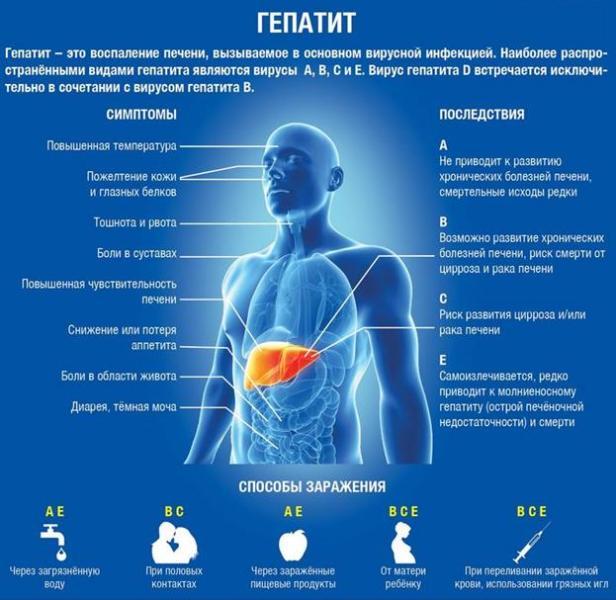 Гепатит - фото
